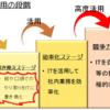 バビルの塔のコンピューターは長期記憶媒体に紙を採用し、手書きの日本語文字で記録している。一方ヨミは鑽孔テープを使った。