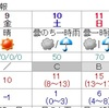 11日朝を中心に雨