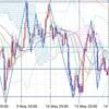 トレード戦略(05/15) ユーロ円、豪ドル円