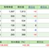 週間投資収益(2021/5/17~5/21)