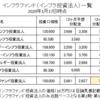 ジャパン・インフラファンド投資法人(9287)のフェアバリュー(適正価格)は13万円前後
