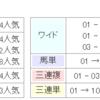 【条件予想&回顧】2018/8/5-11R-札幌- UHB賞芝1200m