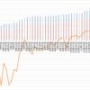 【ペソ円2すくみ】トラリピのメキシコペソ円2すくみ検証。第45週 (11/28)は年利換算0%。含み損が減り、過去最高益を更新です。