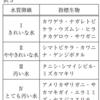 酸素が足りなくて苦しんでいます~指標生物による水質調査(2020年東京)(2014年鹿児島)