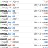 【 11月 22日】FX自動売買記録:ユーロドル