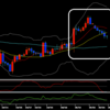 FXの通貨強弱トレード手法の一例をチャートを使用して解説