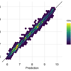 tidymodelsによるtidyな機械学習(その2:Cross Varidation)