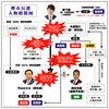 堺市長選挙について(4)--選挙の争点その3「橋下維新政治に対する是非」
