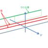 振幅一定,周波数一定の2信号の曖昧度関数を求めよ