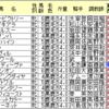 阪神牝馬S、AIが選んだのはトロワゼトワル!