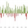 S&P500指数が年間でマイナスになるのは5年に1度