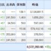 3768 リスモン高値更新 年初来+10.2% 10/29ポートフォリオ