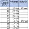 【ループイフダン4・5すくみと裁量の結果】4月3週は2500pips証拠金で年利換算18.2%(すくみ13.6%+裁量4.6%)。すくみ+裁量での実績を載せます。