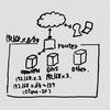 OpenVPNサーバを立てて、自宅NWへアクセスするまで