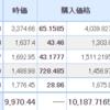 【2021年9月15日投資結果】日本株はシダーが大幅上昇!