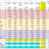 2019年度下半期(10~3月)の家計簿を振り返る