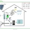 太陽光発電システム.蓄電システム