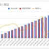 【DC積立】確定拠出年金の運用結果を公開!17ヶ月2週目の運用収益は-3,858円(-4.44%)でした。【JNJ急落!?】
