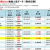 Official髭男dismのストリーミング・MV再生回数&フル配信ダウンロード売上ランキング