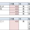 『文豪とアルケミスト』 レシピメモ:潜書編