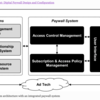 """Monetizing Online Content: Digital Paywall Design and Configuration""を読んだ"