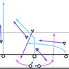 マンツーマンディフェンス攻略のためのオフェンスの4つポイント
