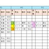 【データ分析】2018/10/06-京都-11R-平城京Sダ1800