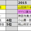 薮宏太&八乙女光の「やぶひか」をWiNK UPベストコンビ大賞2018で1位にしたすぎて死にそうだから助けてほしい
