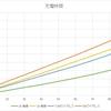 iPhone XS Max でワイヤレス充電時間(7.5Wと5W)と有線充電時間(2Aと1A)の比較