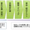 IT業界のサービス〜受託開発〜