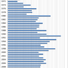 Changes in the Prices of Cabbage in Japan, 1970-2014