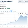 低金利だから債券は買わない、は間違い!金利は700年間下がり続けている