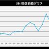 株式投資 4月第5週の成績