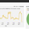 AWS ELBのログをFluentd+Solr+Bananaのダッシュボードで可視化してみた
