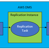 AWS Database Migration Serviceを使ってみた話