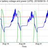 太陽光発電のバッテリー電圧と電力出力のグラフ | System-3  (UPS)  2016/08/17-08/22