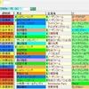 【考察】第23回秋華賞の登録馬を見てどう思う??