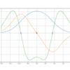 Pythonで数値的な二階微分をやってみる