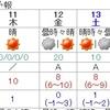 17日天気崩れる可能性