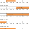Salesforce: SOQLやビューでよく使う日付の検索条件文字列