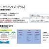 共創マーケティングプログラムによるビジネスモデル