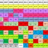 人気ロングステイ(海外移住)先は20年前と比較すると未来がわかる?(カネの論理)