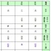 『クイズ面白ゼミナール』鈴木健二さんの四柱命式と私の「積極的失敗」
