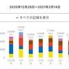 【今週の反省】2021/1/18~2/14