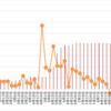 【高金利通貨・複利検討①】リラ円スワップ+裁量複利投資。39週目 (9/18)。年利換算0%。リラ大きくまた落ち始めました。