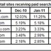 (米国) 検索広告、クリックシェア1位は米Amazon.com - Experian Hitwise調査