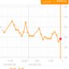 糖質制限ダイエット日記 59.6kg 前日比+0.5kg 正月比▲2.5kg