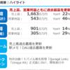 ゲーム関連株決算情報 3912モバイルファクトリー 3810サイバーステップ