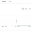 形態素解析器 kagome を Google App Engine の最も安いインスタンスで動かす