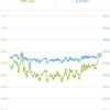 体重の記録(先月後半から、一気に体重が増えてしまう)